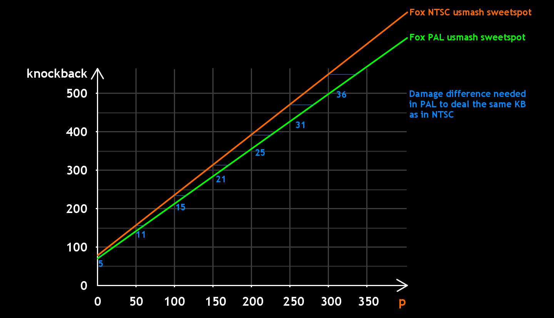 Fox is aangepast in de PAL versie, waardoor Up-Smash minder sterk is zoals hierboven afgebeeld. Horizontale as staat voor % tegenstander, Verticale as is de hoeveelheid knockback.